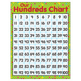 """Our Hundreds Chart Learning Chart, 17"""" x 22"""""""