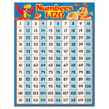 Numbers 1-120 Playtime Palsª Learning Chart