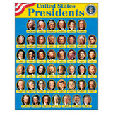 """United States Presidents Learning Chart, 17"""" x 22"""""""