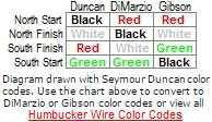Humbucker Color Code Chart