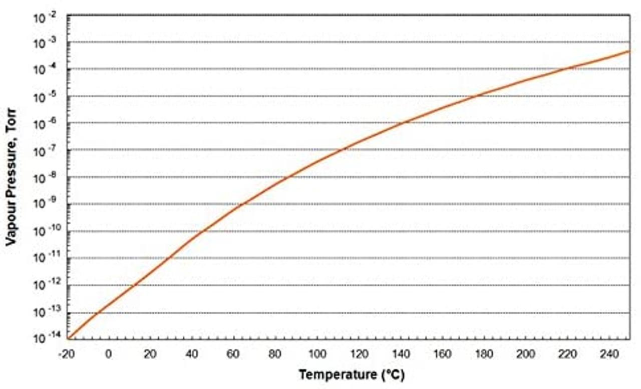 Apiezon PFPE 501 High Temperature Vacuum Grease