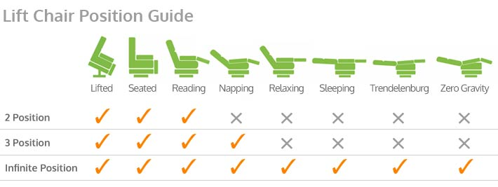 Rectangle banner that shows illustrations of 8 Lift Chair Positions across the top of the chart. Checkmarks are provided to indicate which of the 8 positions are applicable to the 2-Position, 3-Position and Infinite Position types of recliners offered by Pride. 2-Position models offer Lifted, Seated and Reading; 3-Position models offer the same plus Napping; Infinite Position offer the same as 3-Position plus Relaxing, Sleeping, Trendelenburg and Zero Gravity.