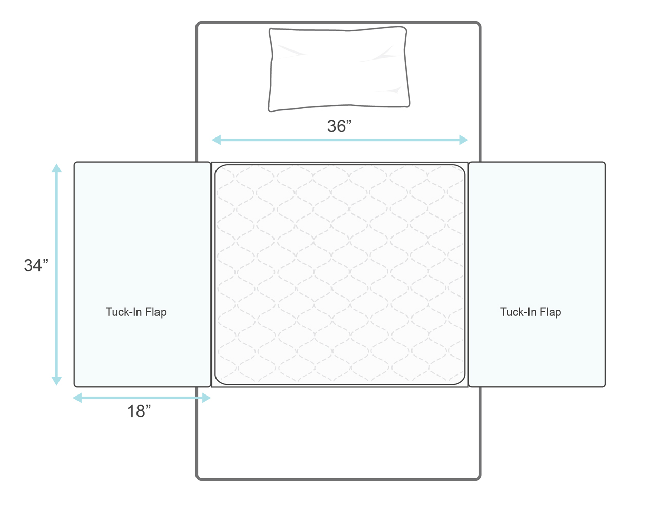 Priva Ultra 36x34 Waterproof Sheet Protectors with tuckable flaps on both sides.