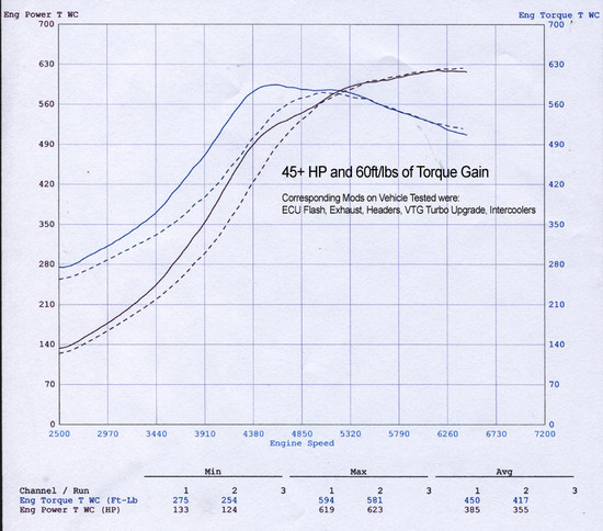 AP-997TT-105-HBFV Performance Plenum and Throttle Body 07-09 Porsche 997 Turbo Agency Power