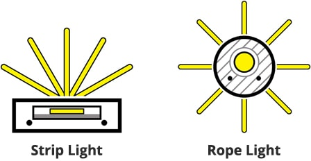 Lighting pattern differences between rope and strip light