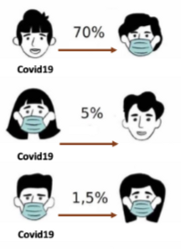 Which face masks truly work? Can Osmotic Shock work to fend off the virus?