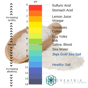 Healthy Salt is better than other salts with a 10.72 pH