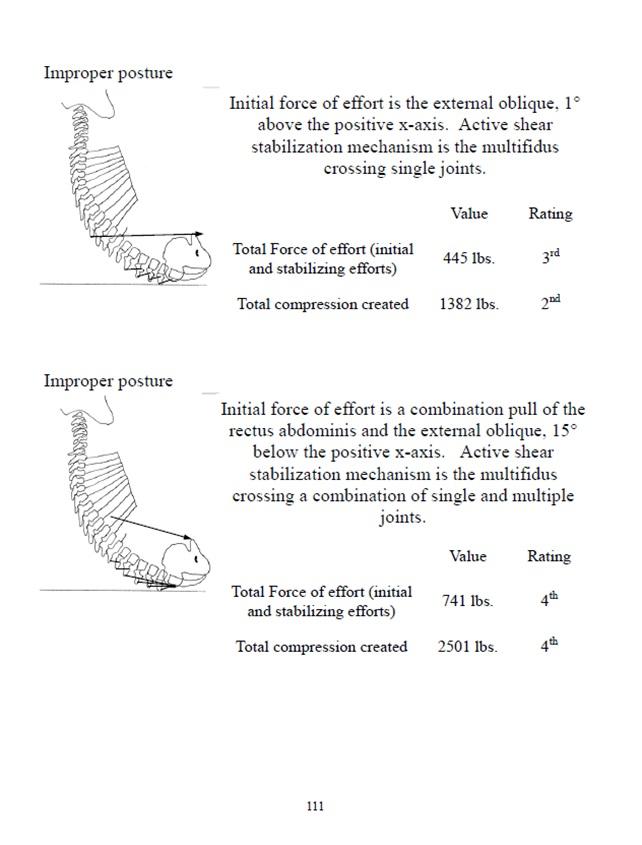 Improper Posture Analysis