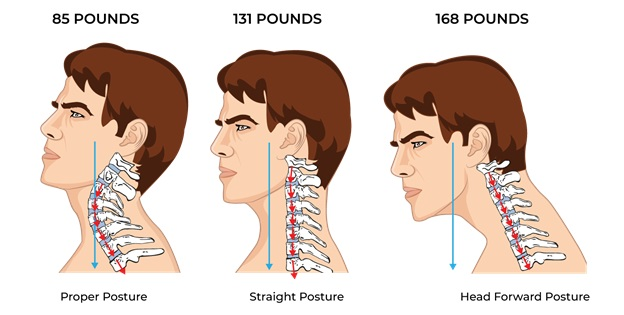 Illustrative Example of Posture Comparison from using or not using the Neck Shaper