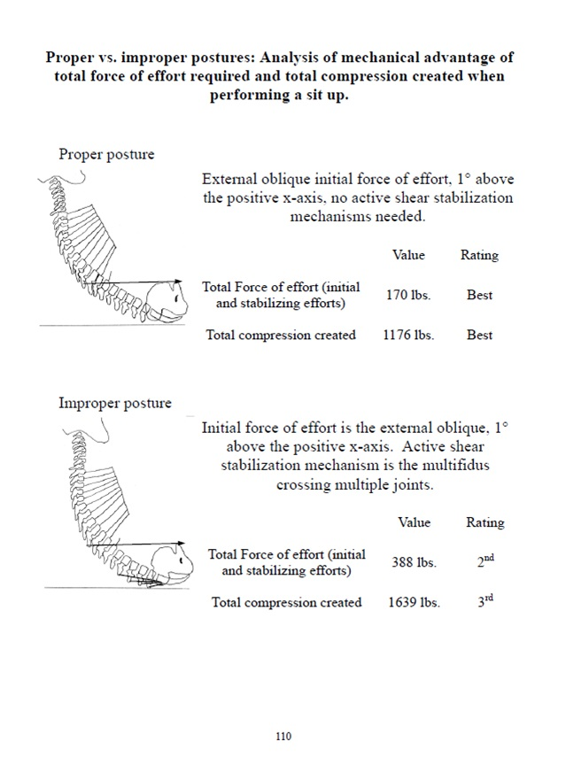 Proper vs. Improper Posture Analysis
