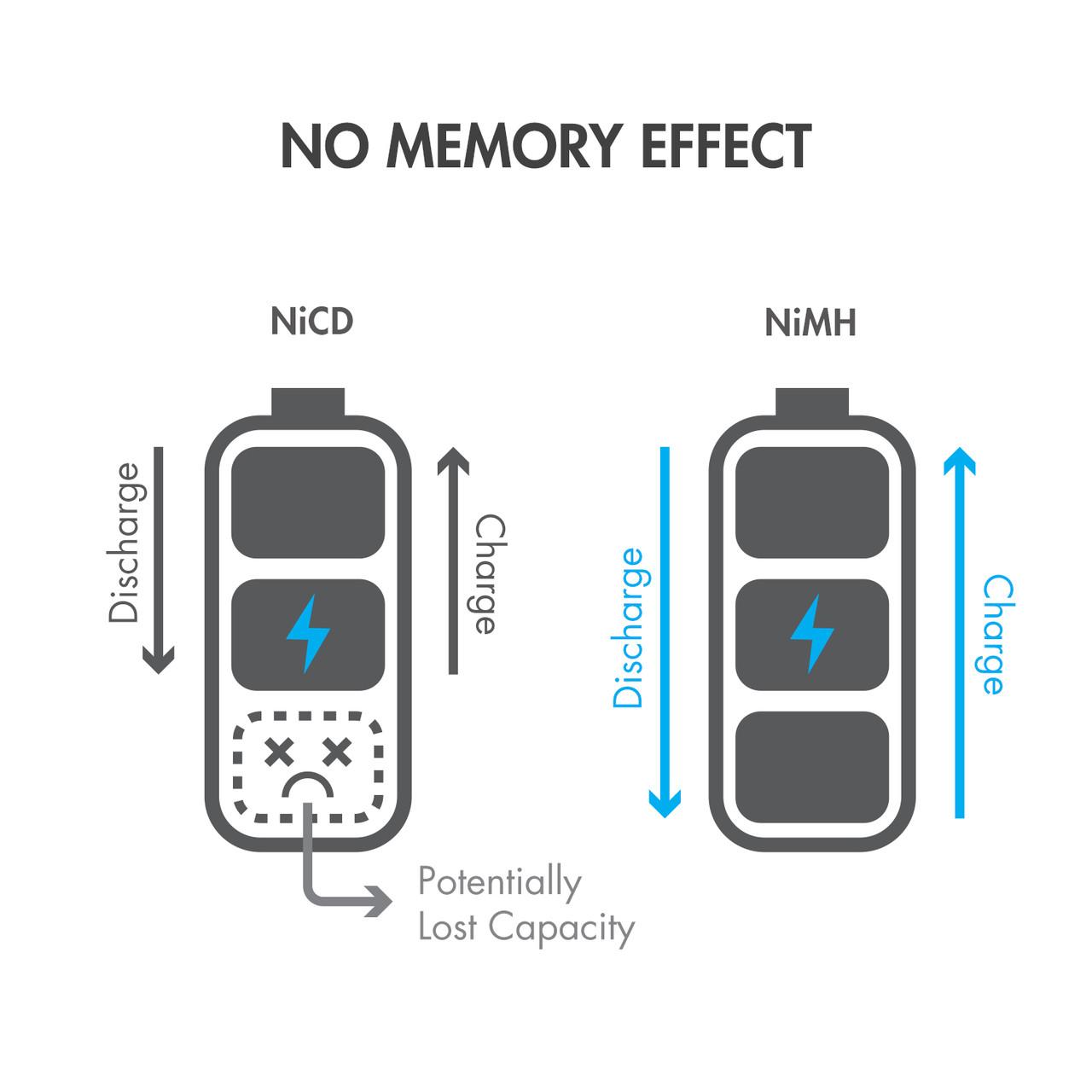 10pcs Tenergy Propel Sub C 4200mAh NiMH Flat Top Rechargeable Batteries