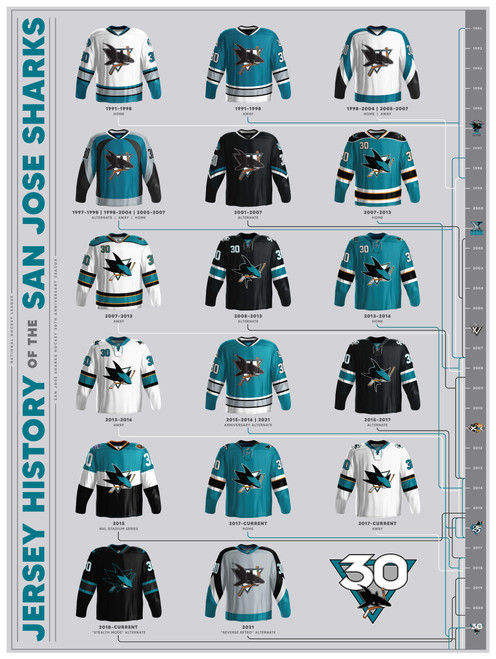 30th Anniversary Jersey History Poster