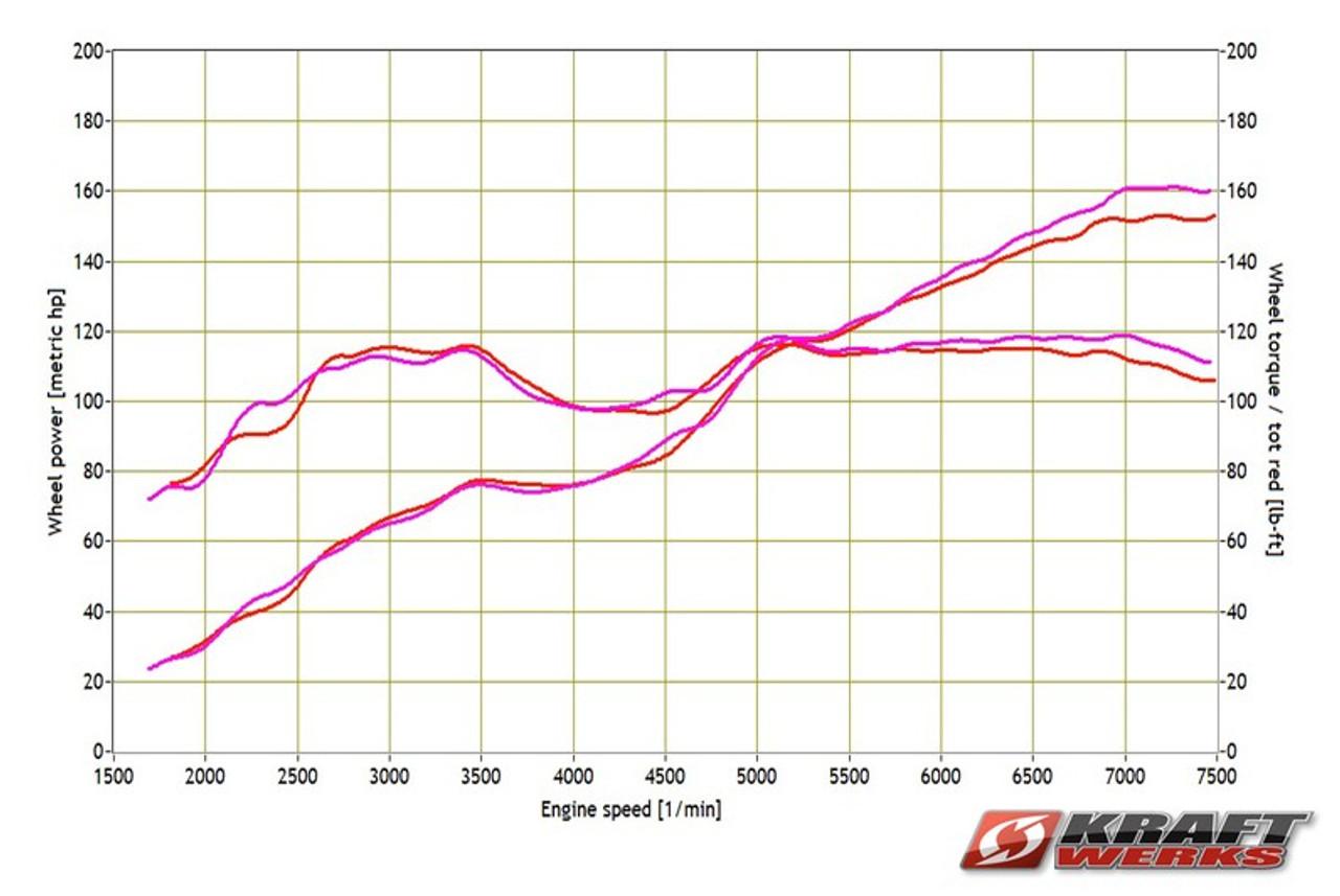 Skunk2 Powerbox Intake System - Scion FRS and Subaru BRZ