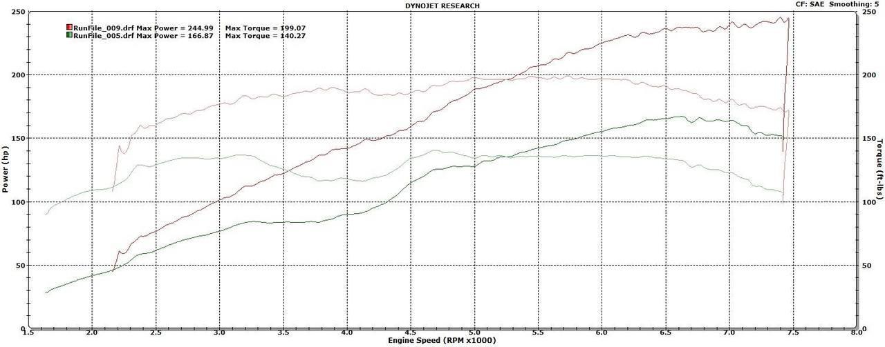 FRS/BRZ Sprintex Supercharger kit without Intercooler kit