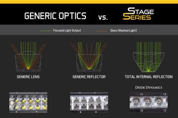 "Diode Dynamics 12"" LED Light Bar White SAE Fog/Wide (Pair)"