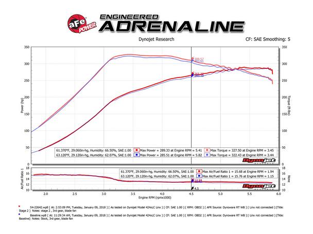"aFe Power Magnum FORCE Stage-2 Dual 3"" Cold Air Intake System w/Pro 5R Filter (2015-2017 Ford F-150, v6 2.7L & v6 3.5L)"