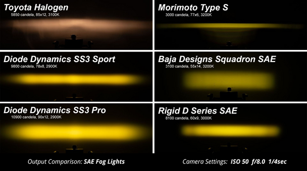 """Diode Dynamics Stage Series 3"""" Fog Light Kit for 2007-2013 Toyota Tundra"""