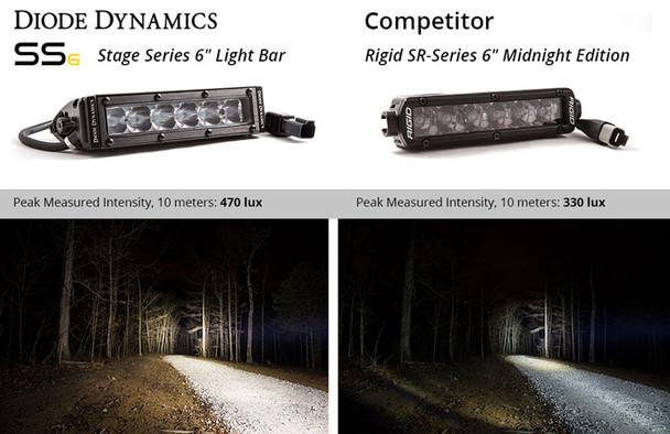 "Diode Dynamics 6"" LED Light Bar White SAE/Fog Wide (Pair)"