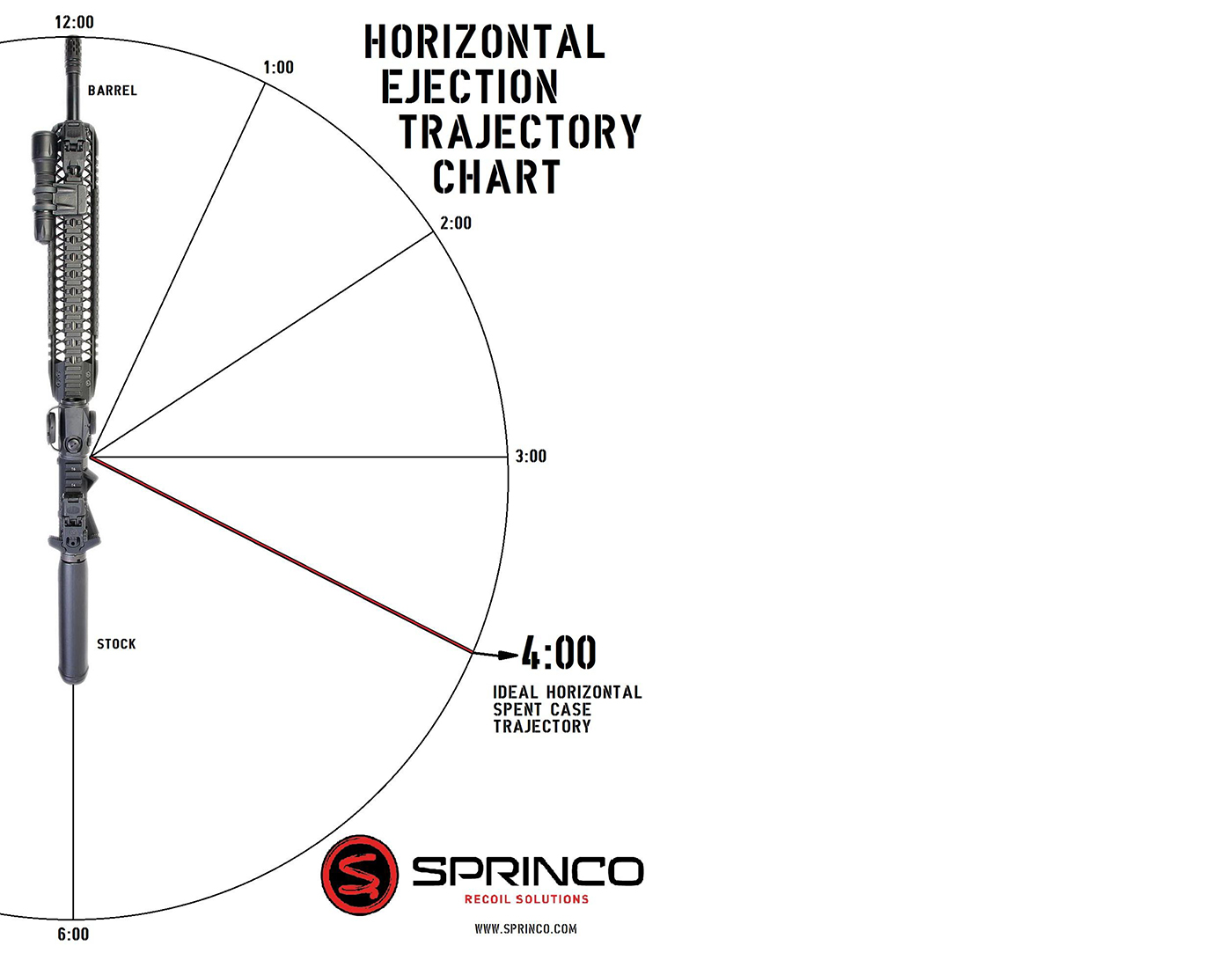Horizontal Case Ejection Trajectory Chart