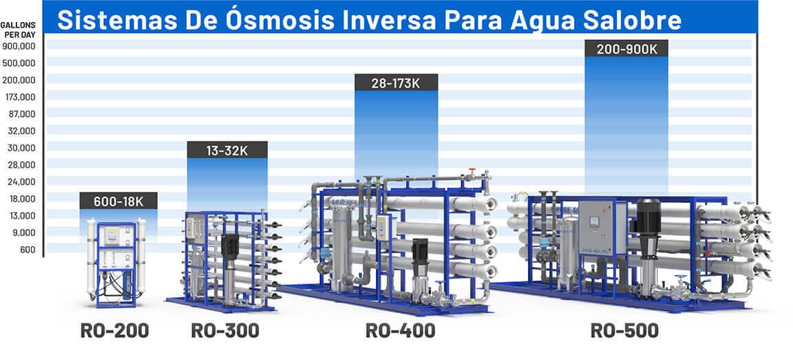 capacidad-sistemas-agua-salobre