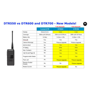 DTR600 radios meet test methods from Military Standards 810 C, D, E, F and G, including shock, vibration, extreme temperatures and dust.