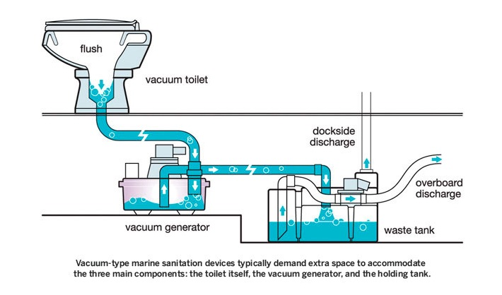 Black Tank Flush System Diagram