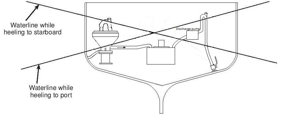 Groco NPT 3-Way Valve Ports 1//2 in Gross Mechanical Labs
