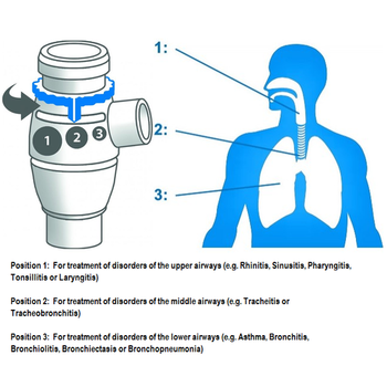 Omron A3 Adjustable 3-in-1 Nebuliser Kit - adjust the setting for targeted treatment and maximum benefit!