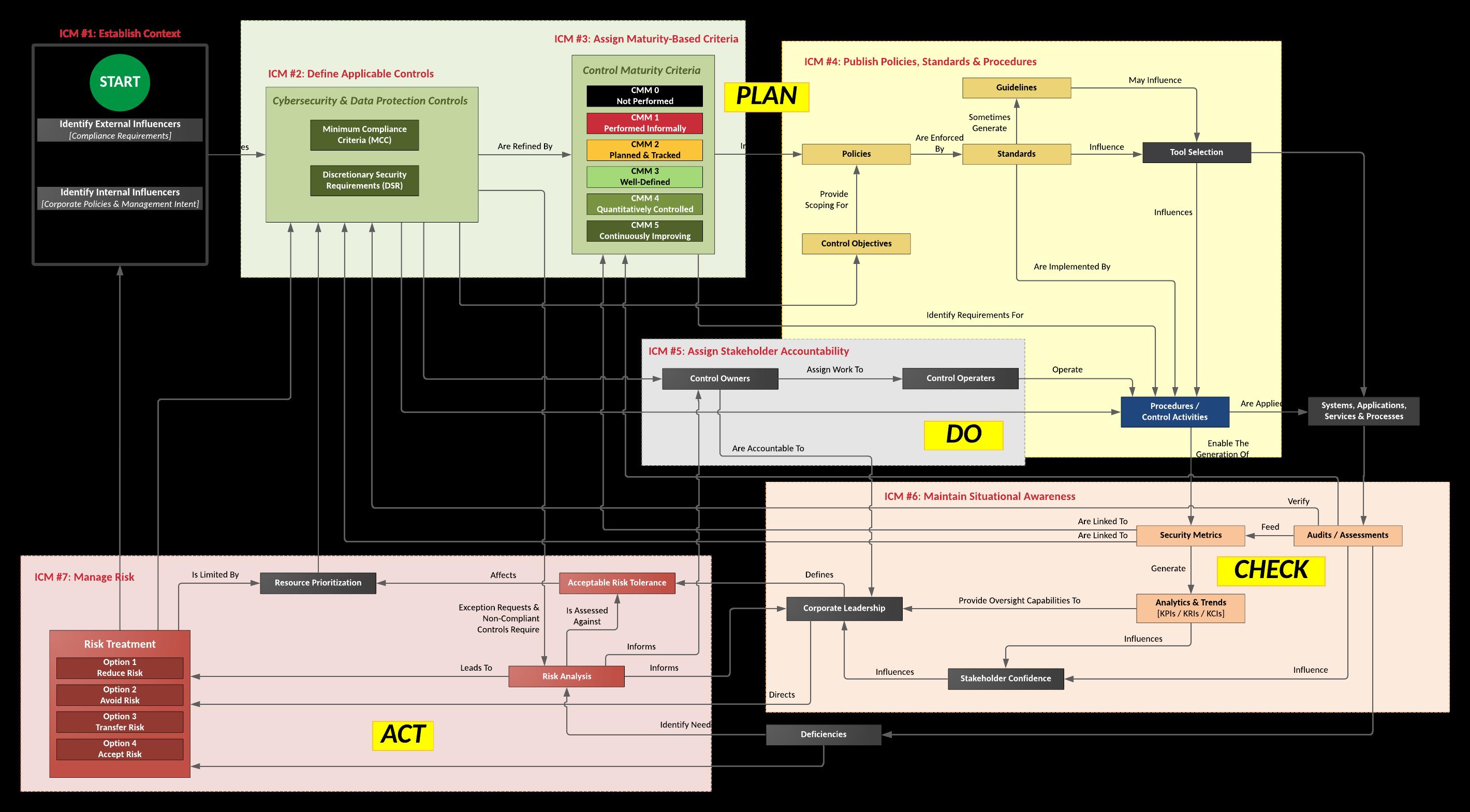 20021.1-integrated-controls-management-icm-labels.png