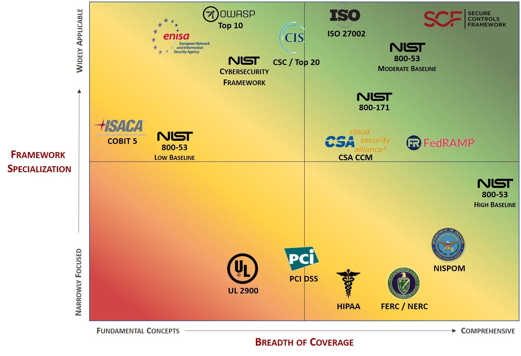 2018.1-cybersecurity-best-practices-heat-map.jpg