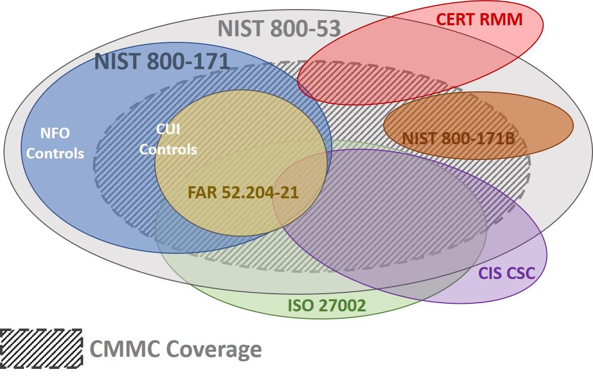 2019-cmmc-compliance-frameworks.jpg