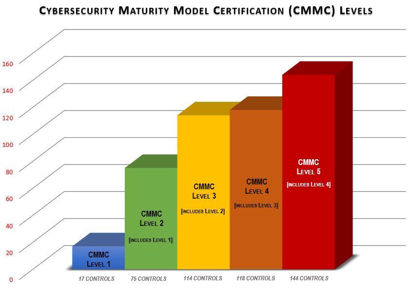 2019-cmmc-compliance-levels.jpg