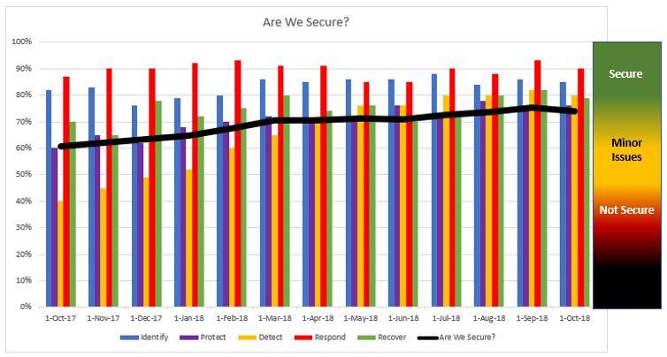 Security Metrics Reporting Model