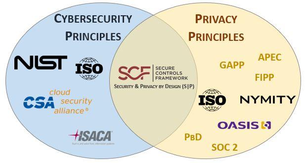 2019-spbd-security-by-design-vs-privacy-by-design.jpg