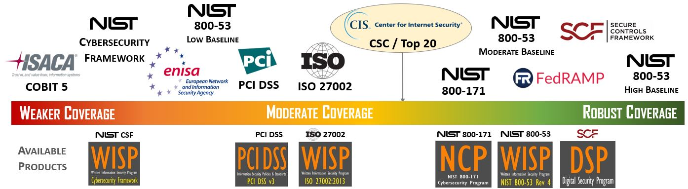 Compliance with CIS CSC - Center for Internet Security (CIS