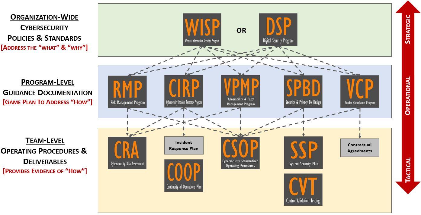 2019-swim-lane-cybersecurity-strategic-operational-tactical-compliance-documentation-dsp-wisp.jpg