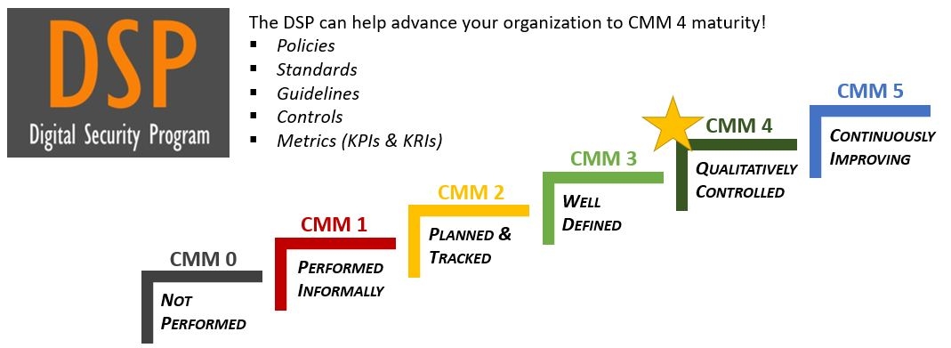 2020-cmm-digital-security-program-cybersecurity-maturity.jpg