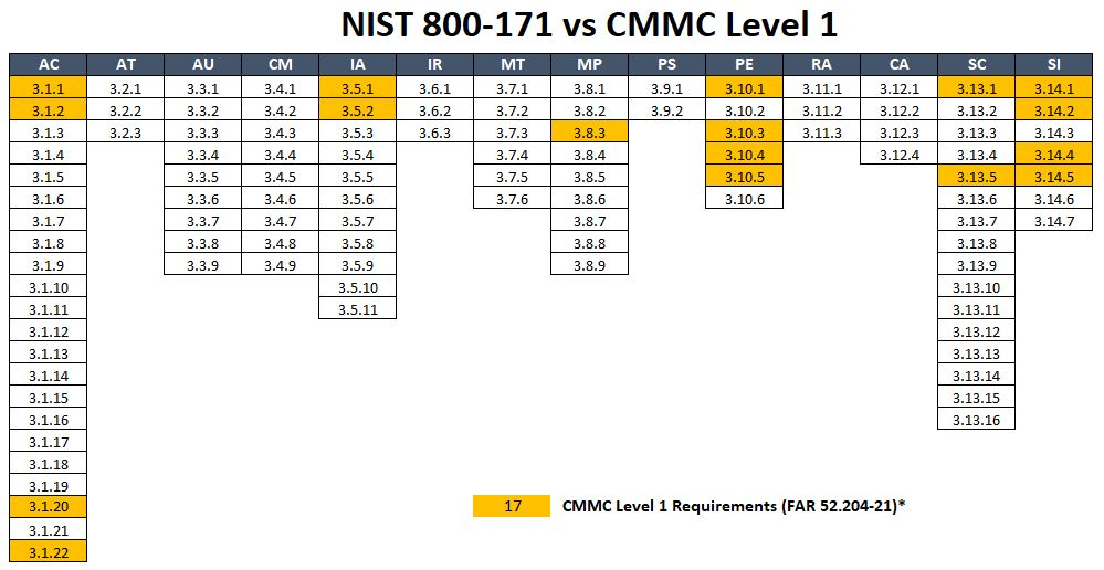 2020-cmmc-cybersecurity-maturity-model-certification-cmmc-v1.0-vs-nist-800-171-level-1.jpg