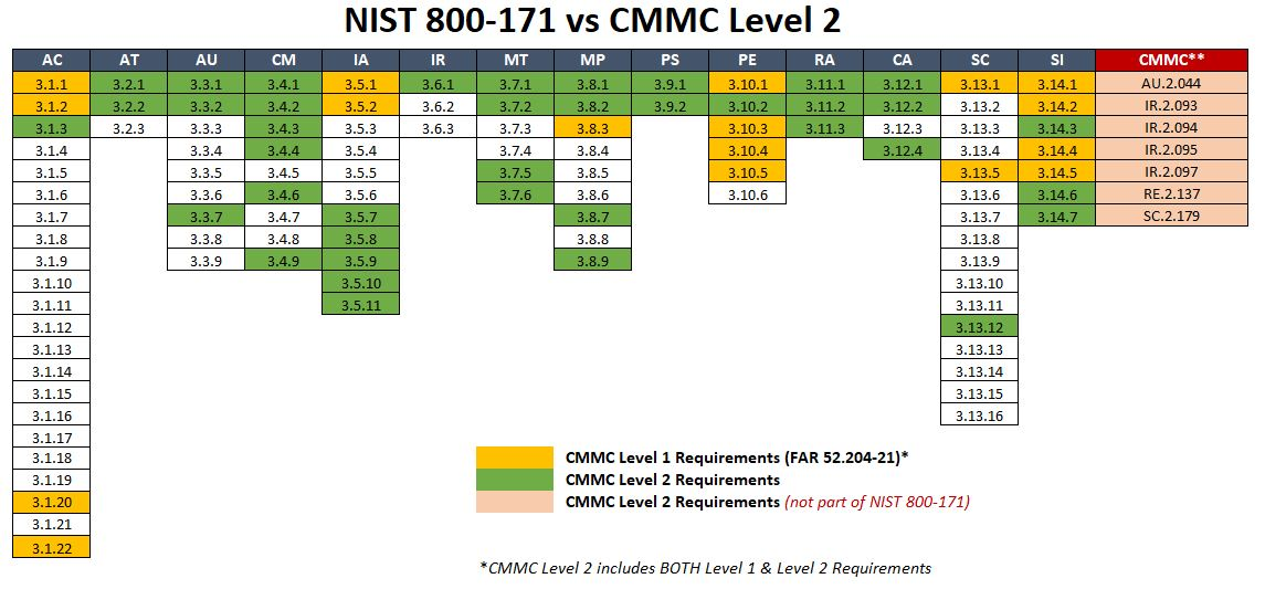 2020-cmmc-cybersecurity-maturity-model-certification-cmmc-v1.0-vs-nist-800-171-level-2-v2.jpg