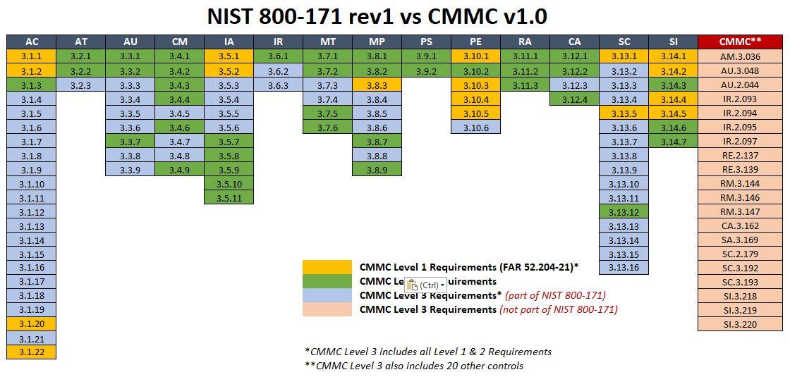 2020-cmmc-cybersecurity-maturity-model-certification-cmmc-v1.0-vs-nist-800-171-level-3.jpg