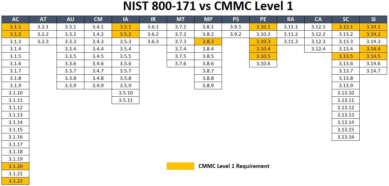 2020-cmmc-level-1-vs-nist-800-171-v1.jpg