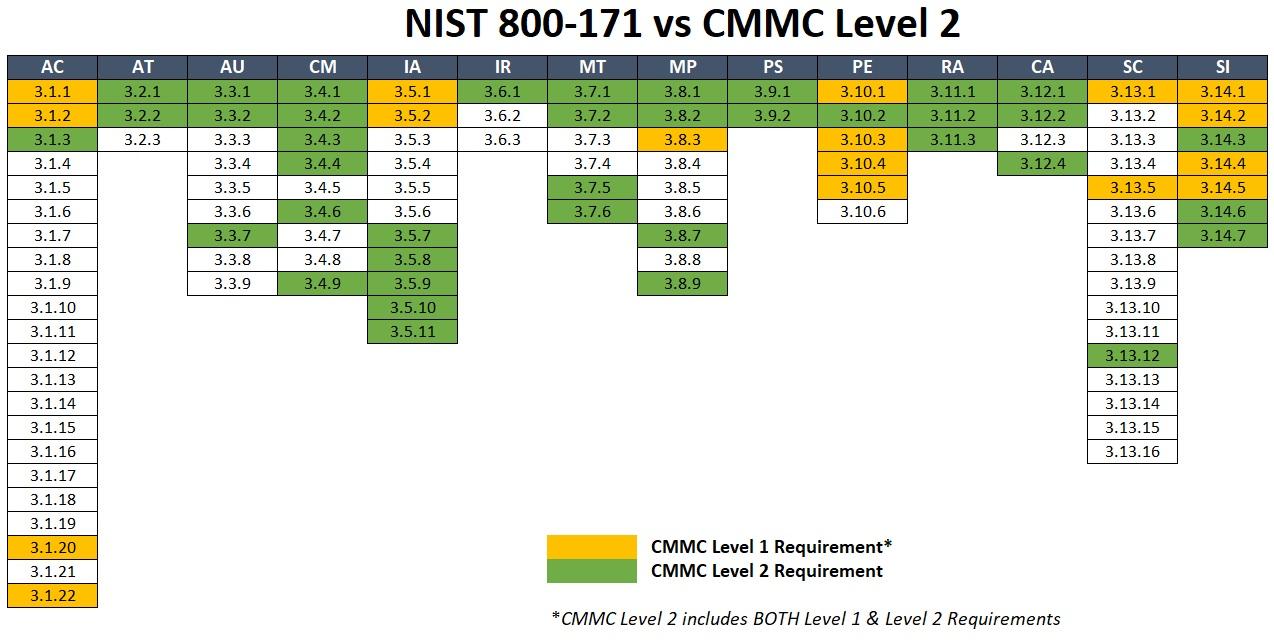 2020-cmmc-level-2-vs-nist-800-171-v1.jpg