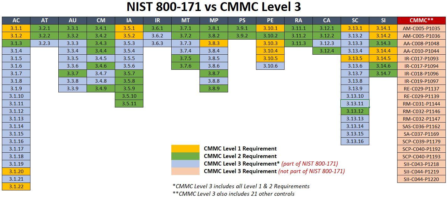 2020-cmmc-level-3-vs-nist-800-171-v1.jpg