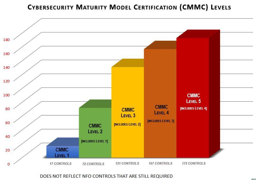 2020-cmmc-v0.7-controls-comparison-v1.jpg