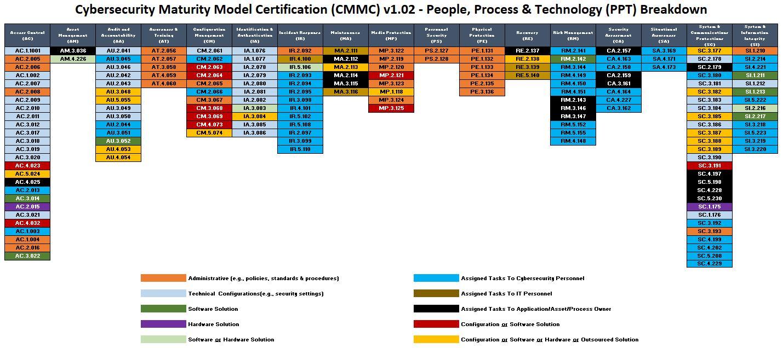 2020-cmmc-v1.02-matrix.jpg