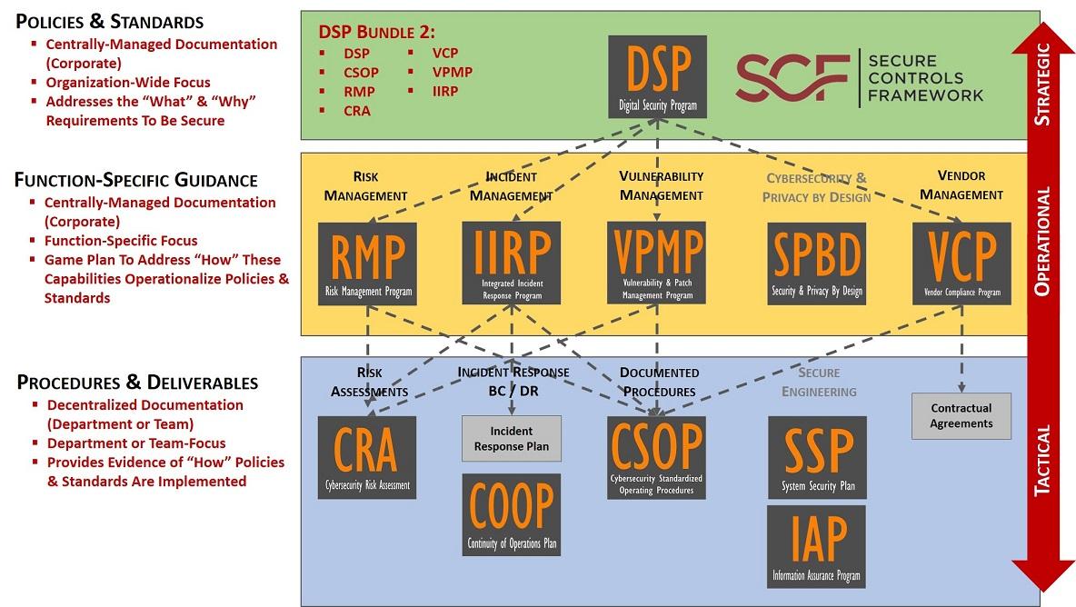 2020-cybersecurity-documentation-hierarchy-example-dsp-bundle-2.jpg