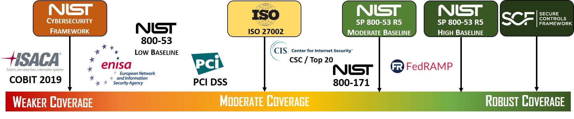 2020-cybersecurity-frameworks-comparison-nist-csf-vs-iso-27002-vs-nist-800-53-r5-vs-scf.jpg