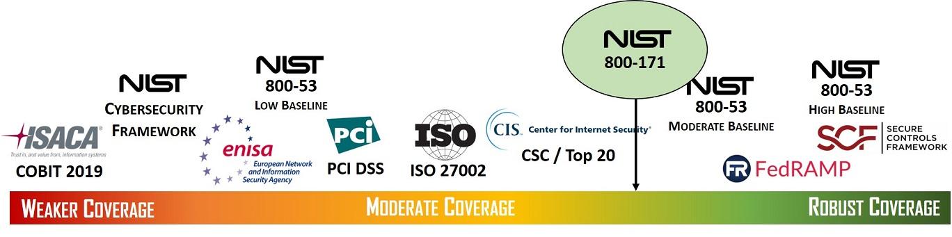2020-cybersecurity-goldilocks-spectrum-comparison-nist-800-171-cmmc.jpg