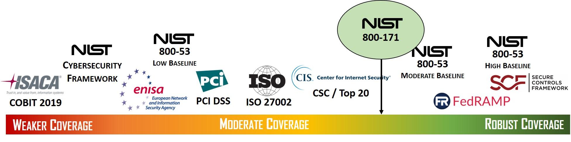 2020-cybersecurity-goldilocks-spectrum-comparison-nist-800-171.jpg
