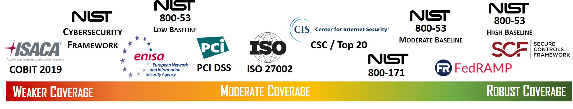 2020-cybersecurity-goldilocks-spectrum-nist-csf-iso-27002-nist-800-53-scf.jpg